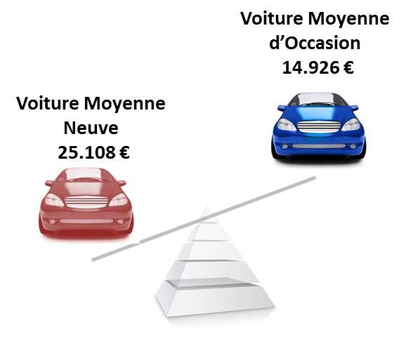 le prix de la voiture moyenne d occasion 2015 passe euros blog actualites carre. Black Bedroom Furniture Sets. Home Design Ideas