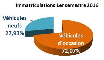 immatriculations-1er-semestre2016