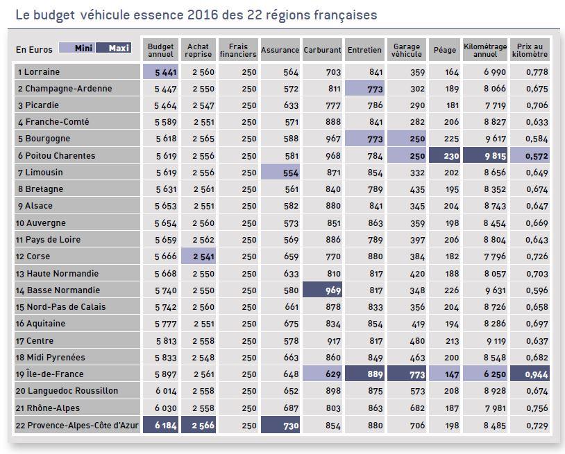 Le budget véhicule essence en région en 2016