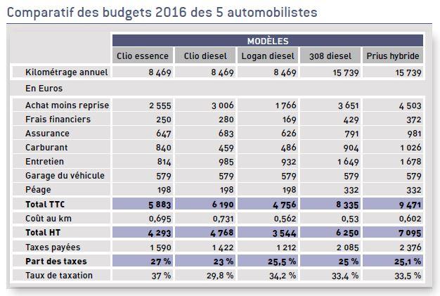 le budget moyen de l'automobiliste selon l'étude de l'ACA