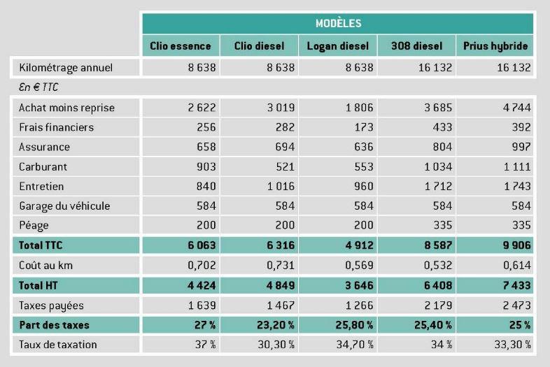 budget de l'automobiliste 2017 par poste et modèle
