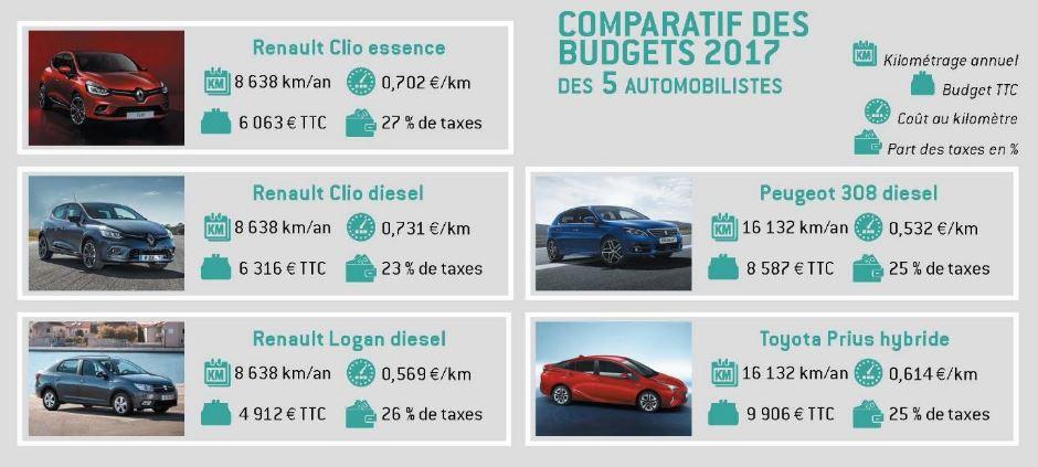 budget de l'automobiliste 2017 par modèle