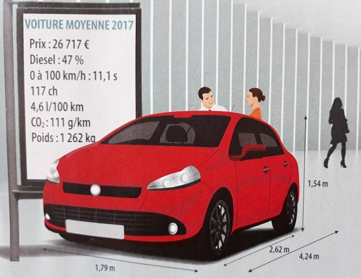 voiture moyenne des français 2017 visuel