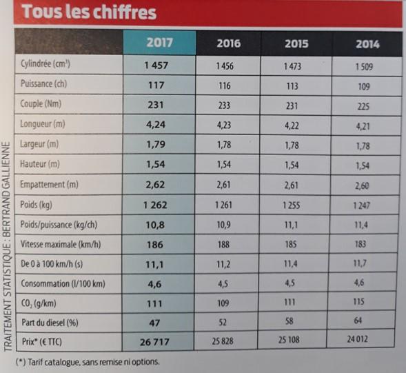 voiture moyenne des francais 2017 comparée de 2014 à 2016