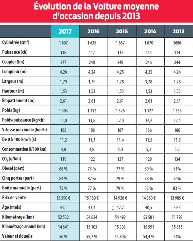 évolution de la voiture moyenne d'occasion depuis 2013_L'Argus