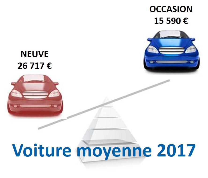 La voiture moyenne d'occasion versus neuve 2017