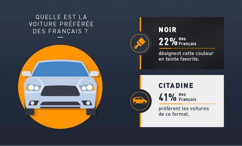 Les Français et leur voiture - Franfinance