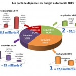 parts depenses budget auto 2013 insee