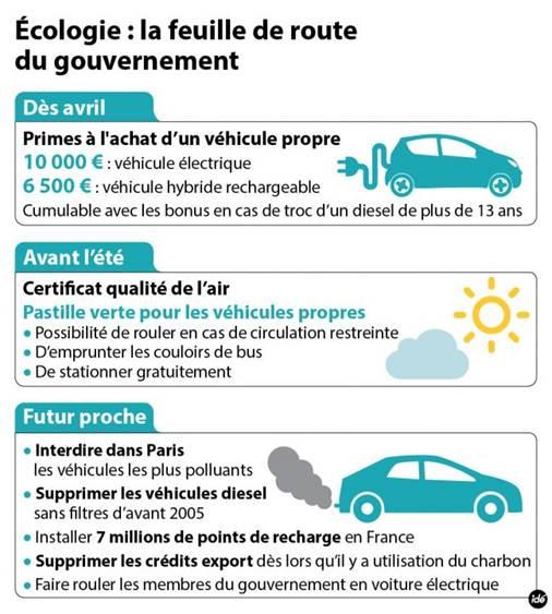 Une prime de 500 euros pour acheter un véhicule d'occasion ...